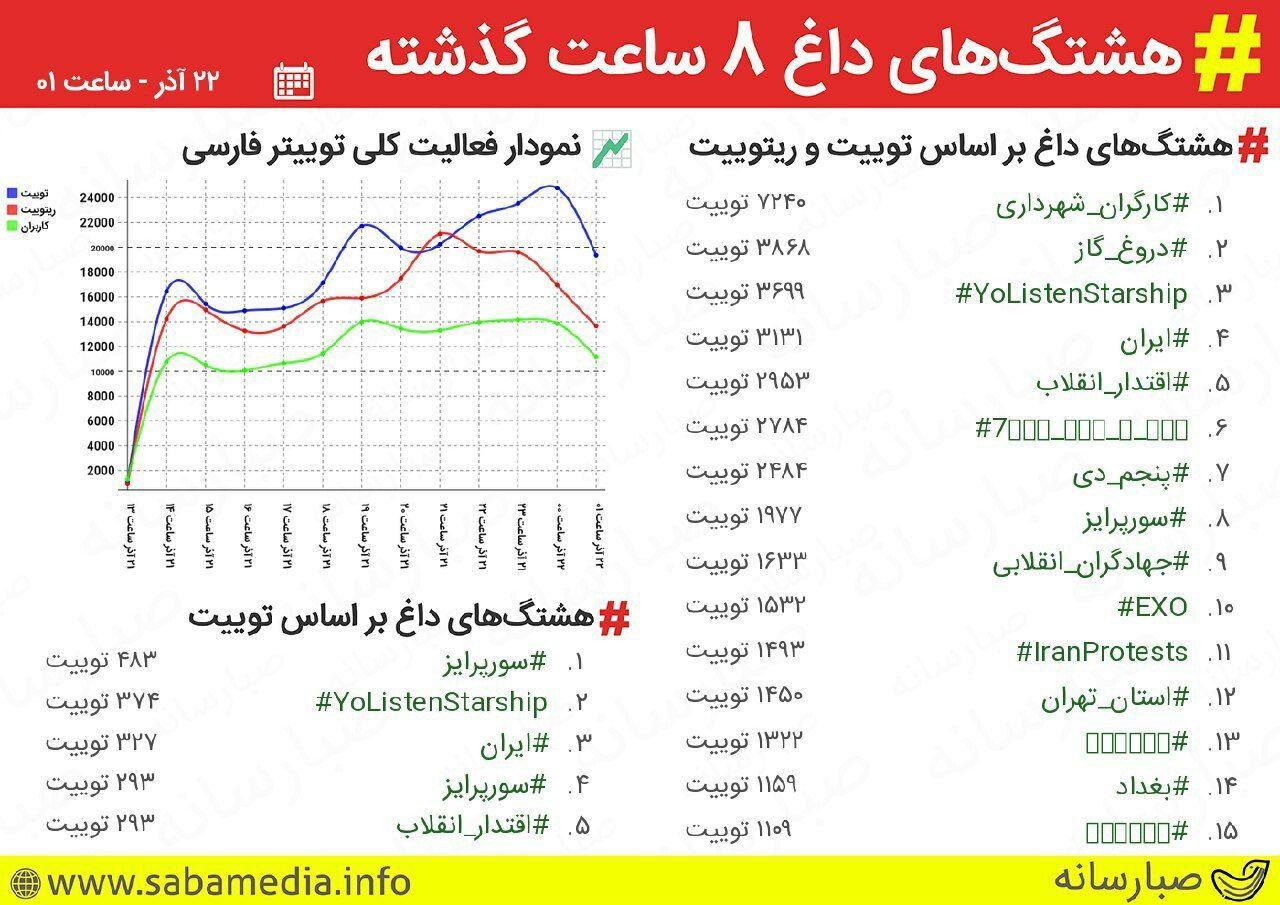 """هشتگ """"کارگران_شهرداری"""" تِرند یک توییتر فارسی شد"""